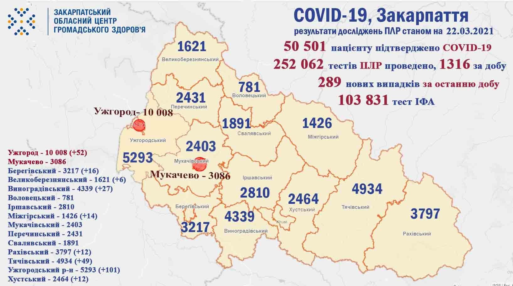 Коронавірус у Закарпатті: статистика на 22 березня