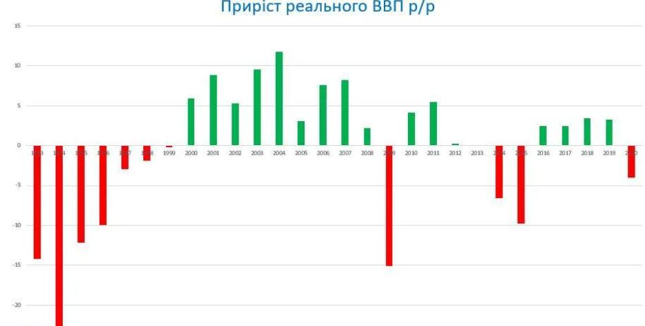 Україна залишилася найбіднішою країною Європи, – економіст