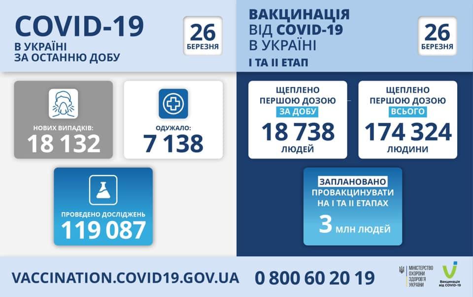Коронавірус: статистика на 26 березня по Україні та в Закарпатті