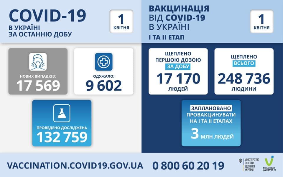 В Україні за добу стрімко зросла кількість хворих на коронавірус