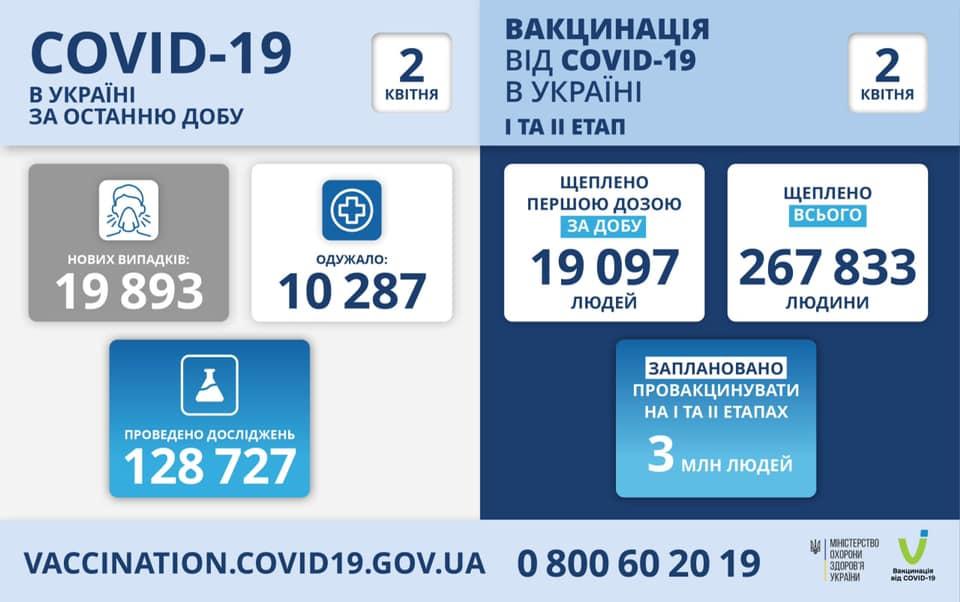 Такої кількості хворих ще не було: в Україні зафіксований антирекорд по кількості хворих за добу
