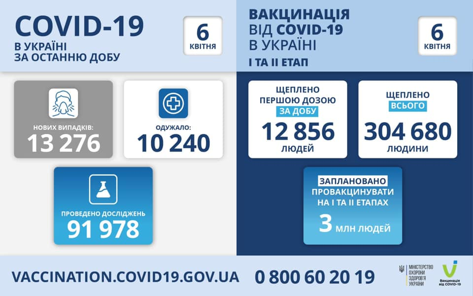 У кількох областях України виявили багато хворих на коронавірус