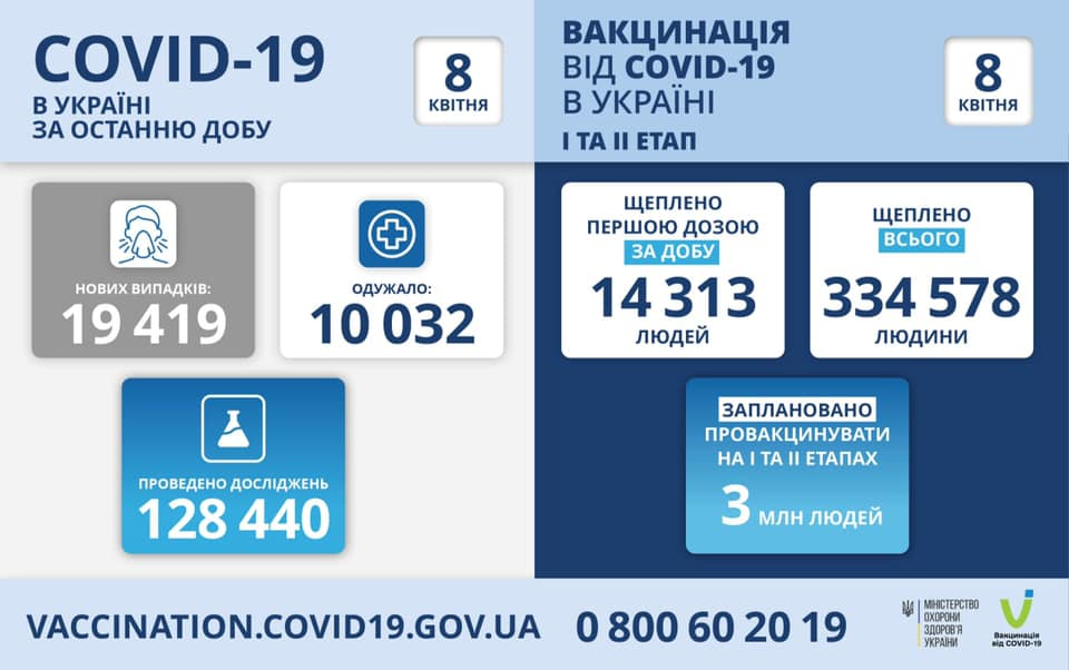 Четвертий день підряд в Україні стрімко зростає кількість хворих на коронавірус