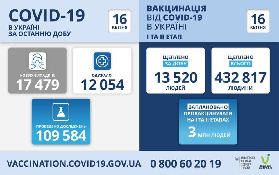 В Україні знову багато хворих на коронавірус