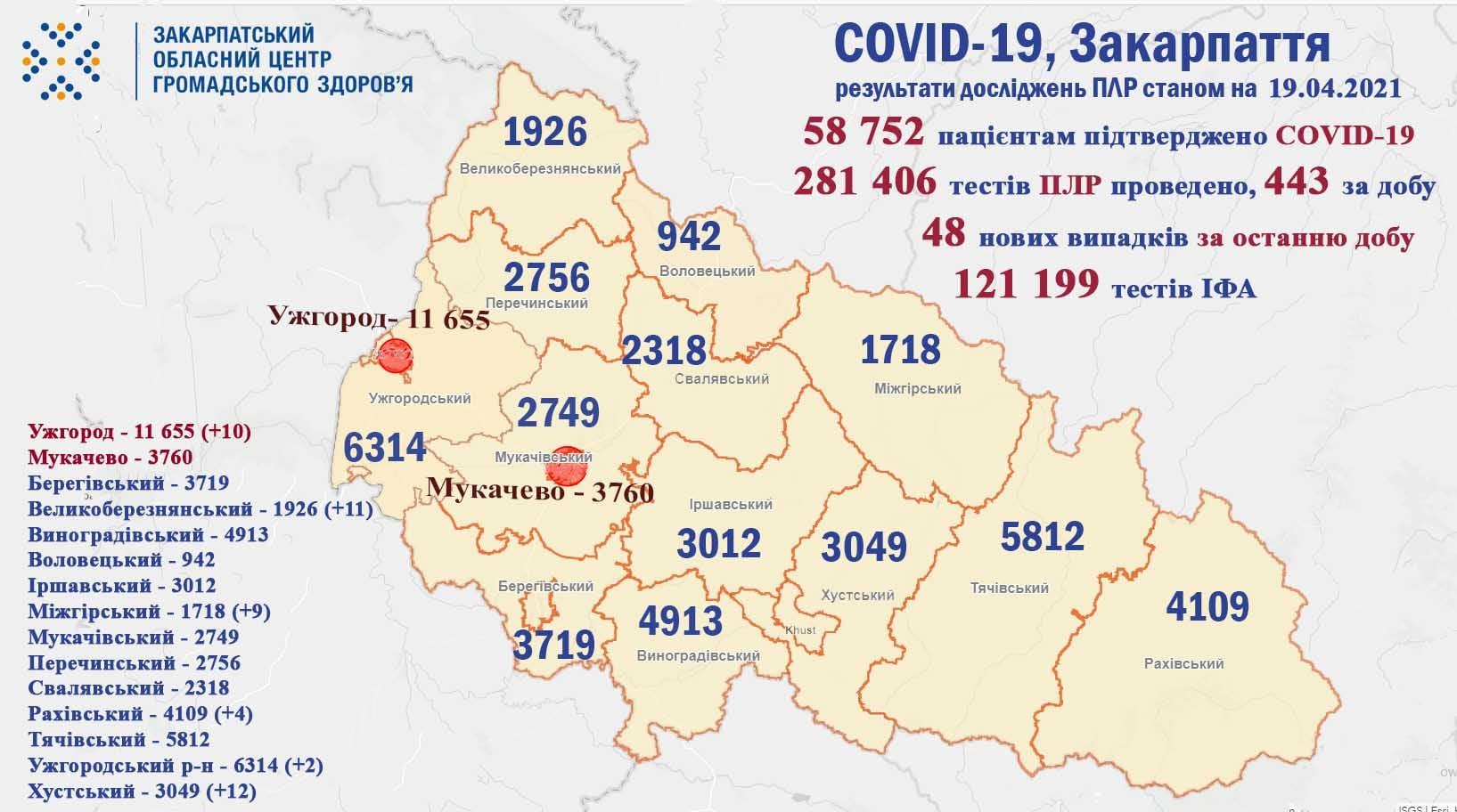 За останні 3 місяці – це найменша кількість хворих: статистика по COVID-19 у Закарпатті