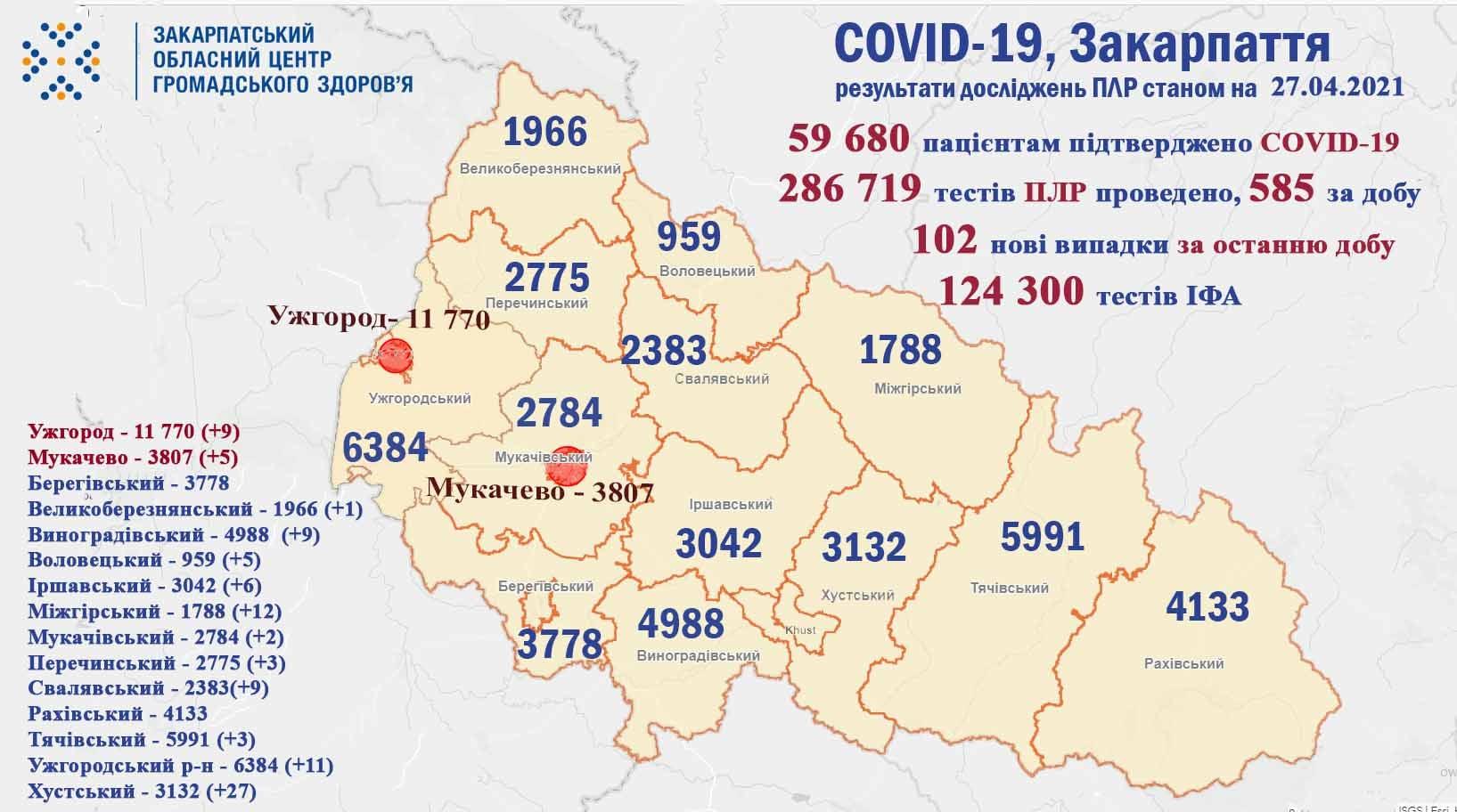 Сотня нових хворих та багато померлих: оновлена статистика по коронавірусу в Закарпатті