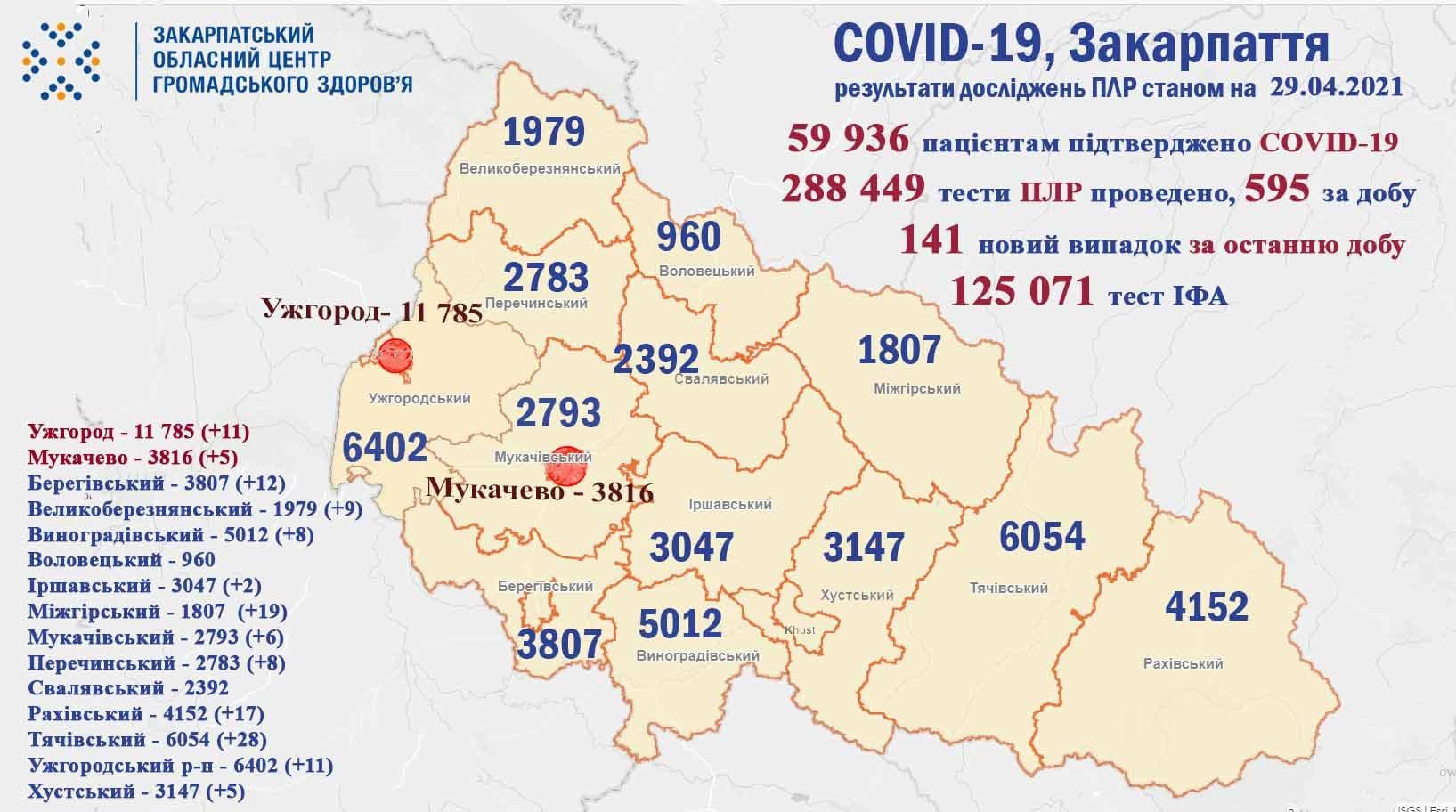 У Закарпатті за минулу добу побільшало випадків інфікування коронавірусом