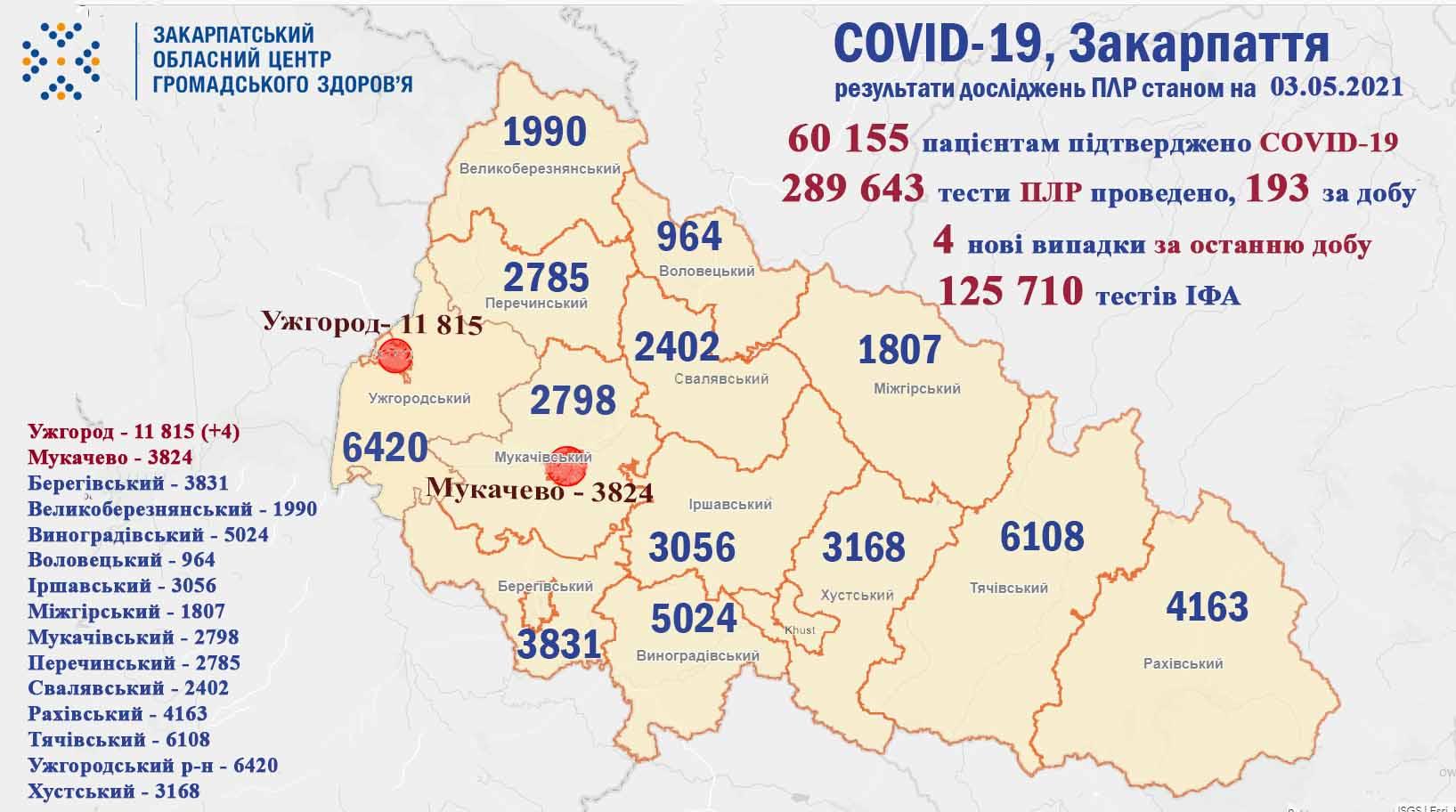 Тільки в одному місті Закарпаття за попередню добу виявили хворих на коронавірус