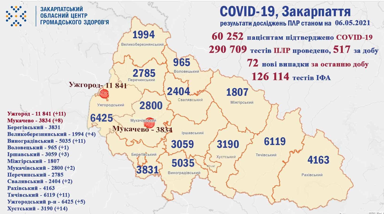 У Закарпатті, в порівнянні із попередніми днями, різко зросла кількість хворих на коронавірус