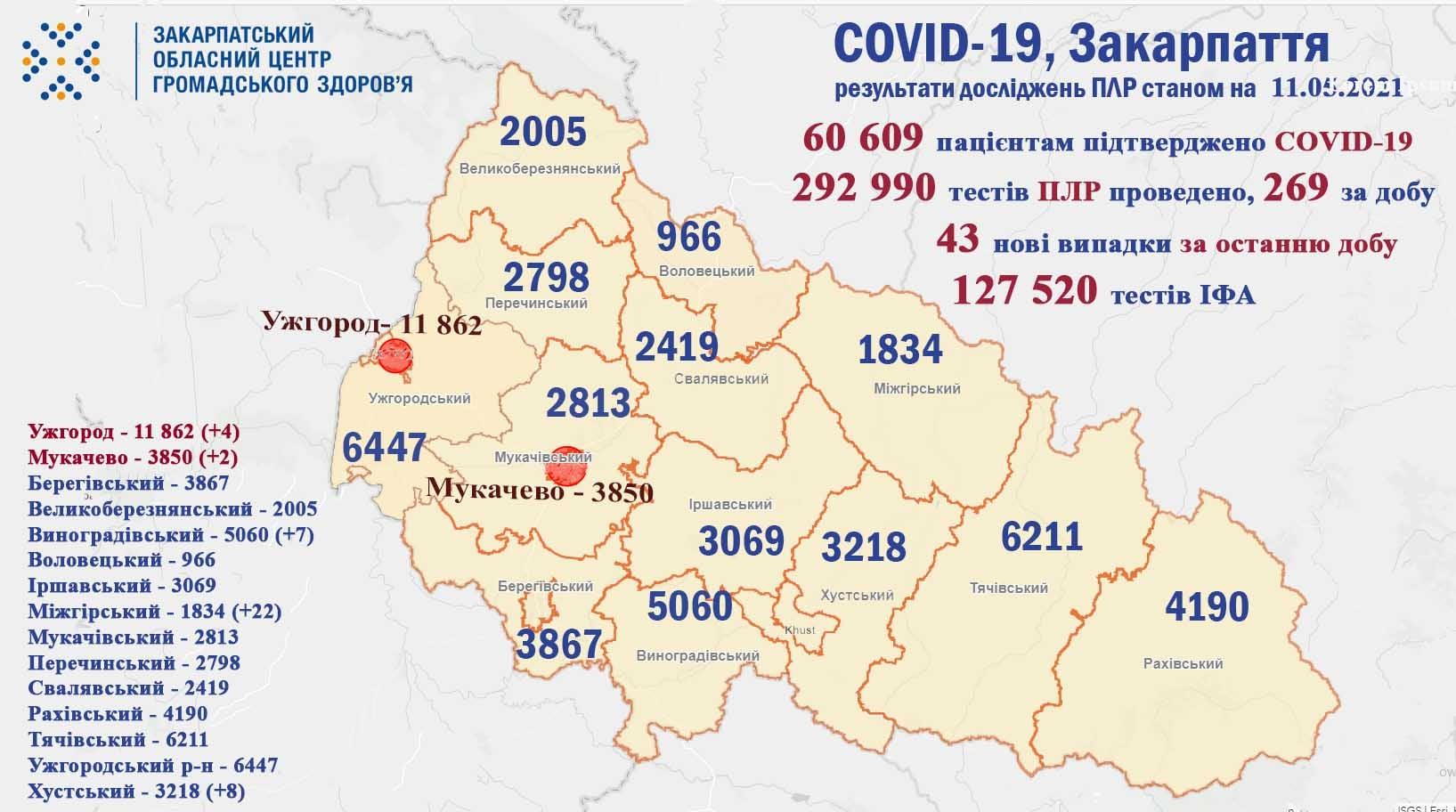 Жоден пацієнт із COVID-19 у Закарпатті не помер за минулу добу