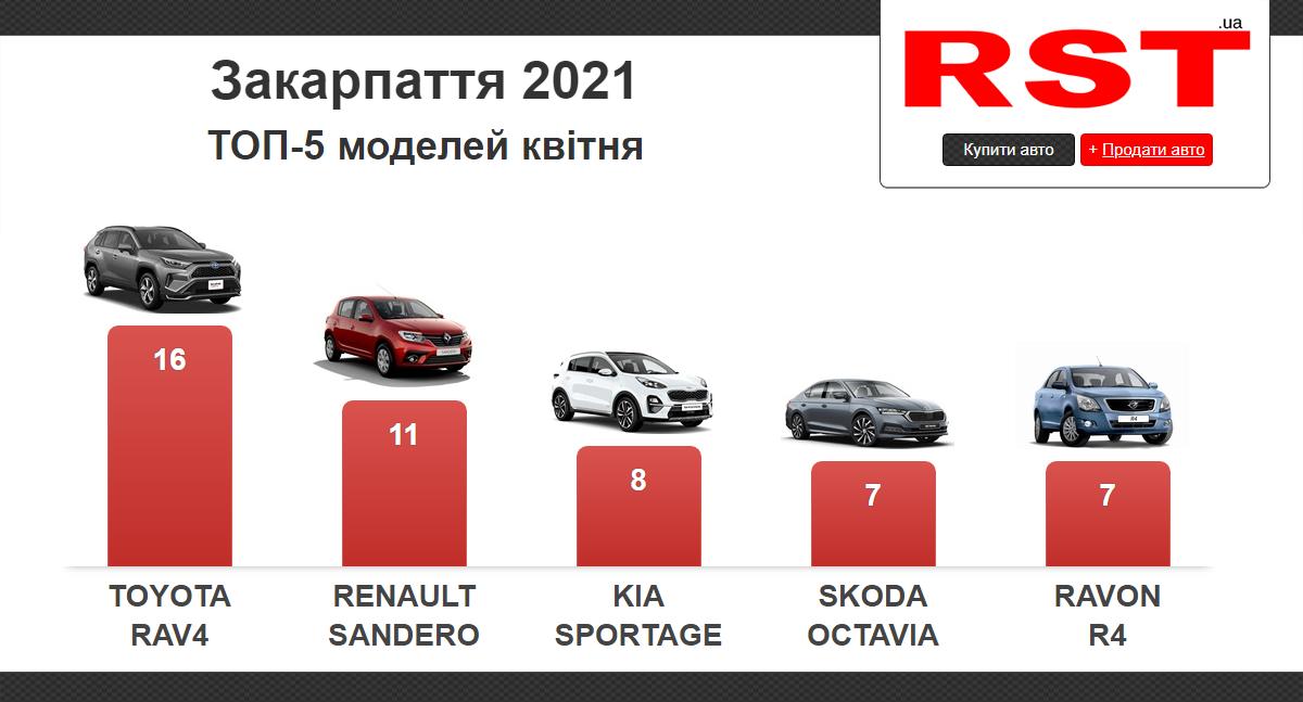 Закарпатці почали купувати більше нових автомобілів