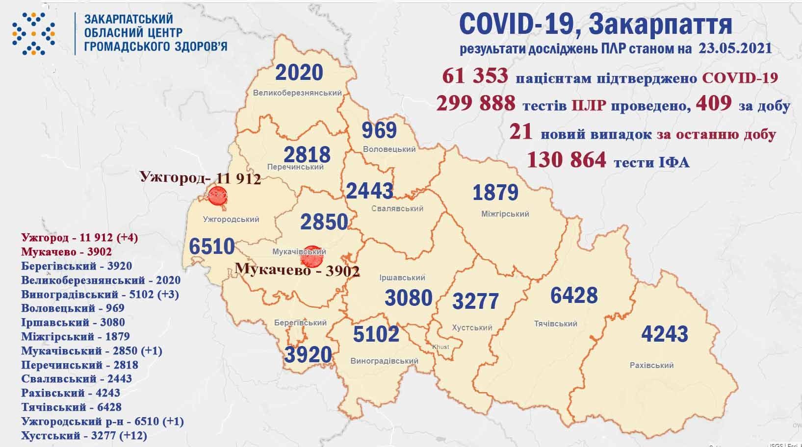 В одному з районів області виявили багато хворих на коронавірус