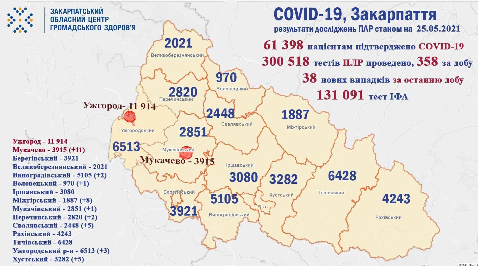 Найбільше хворих у Мукачеві: яка ситуація із коронавірусом у Закарпатті за добу