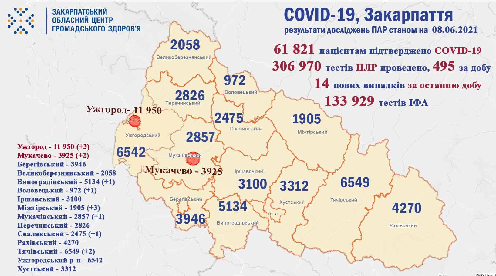 Оприлюднено оновлену статистику по коронавірусу в Закарпатті