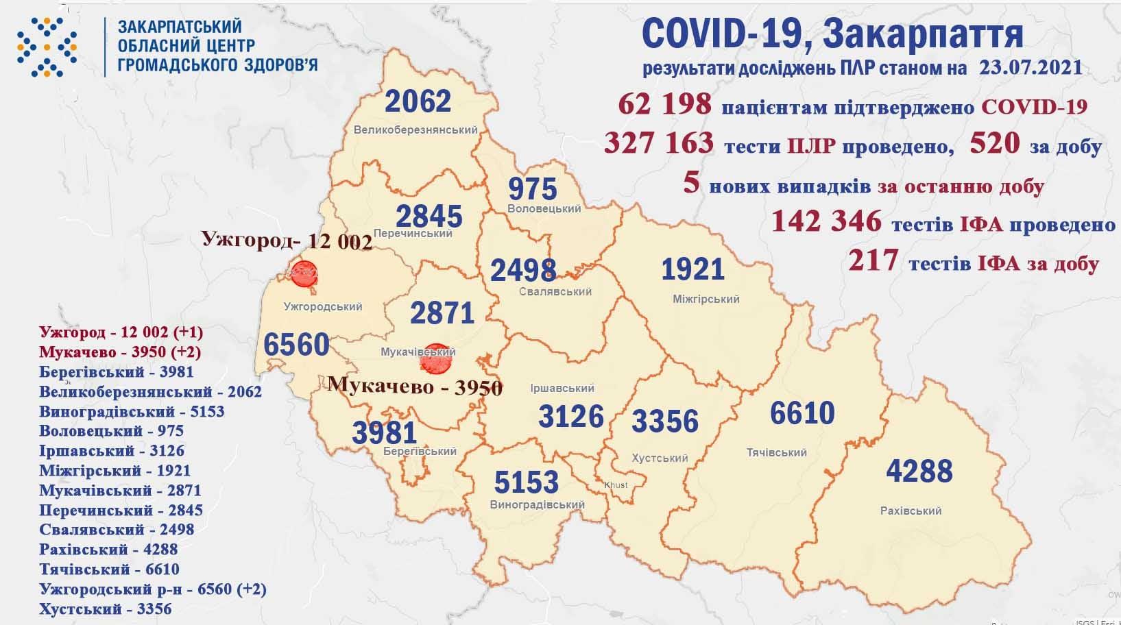 Скільки закарпатців захворіли на COVID-19: оновлена статистика