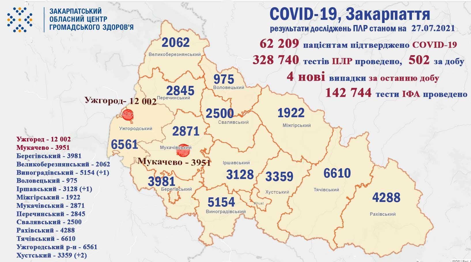 Скільки людей захворіли на коронавірус у Закарпатті
