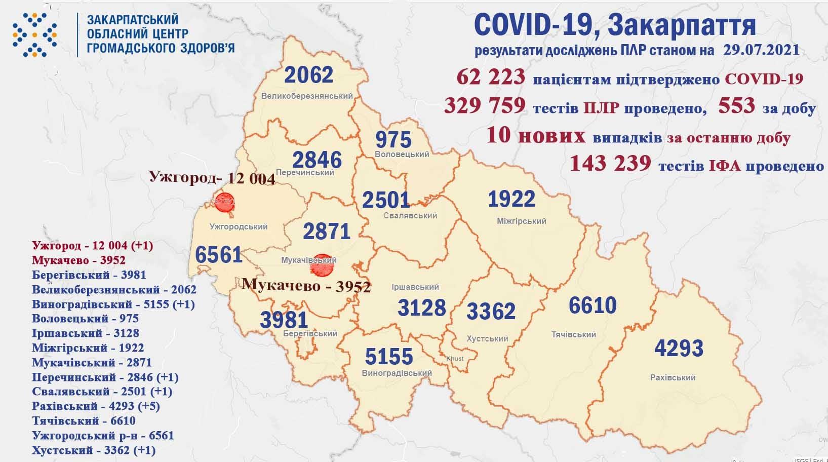 На Закарпатті зросла кількість хворих на коронавірус: половину випадків зафіксовано в одному районі
