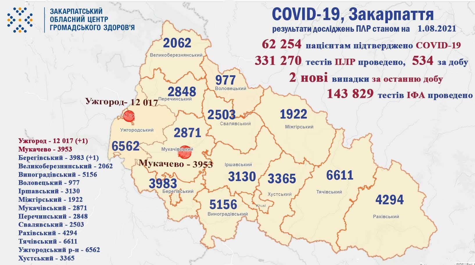 Де у Закарпатті за попередню добу виявили нових хворих на коронавірус