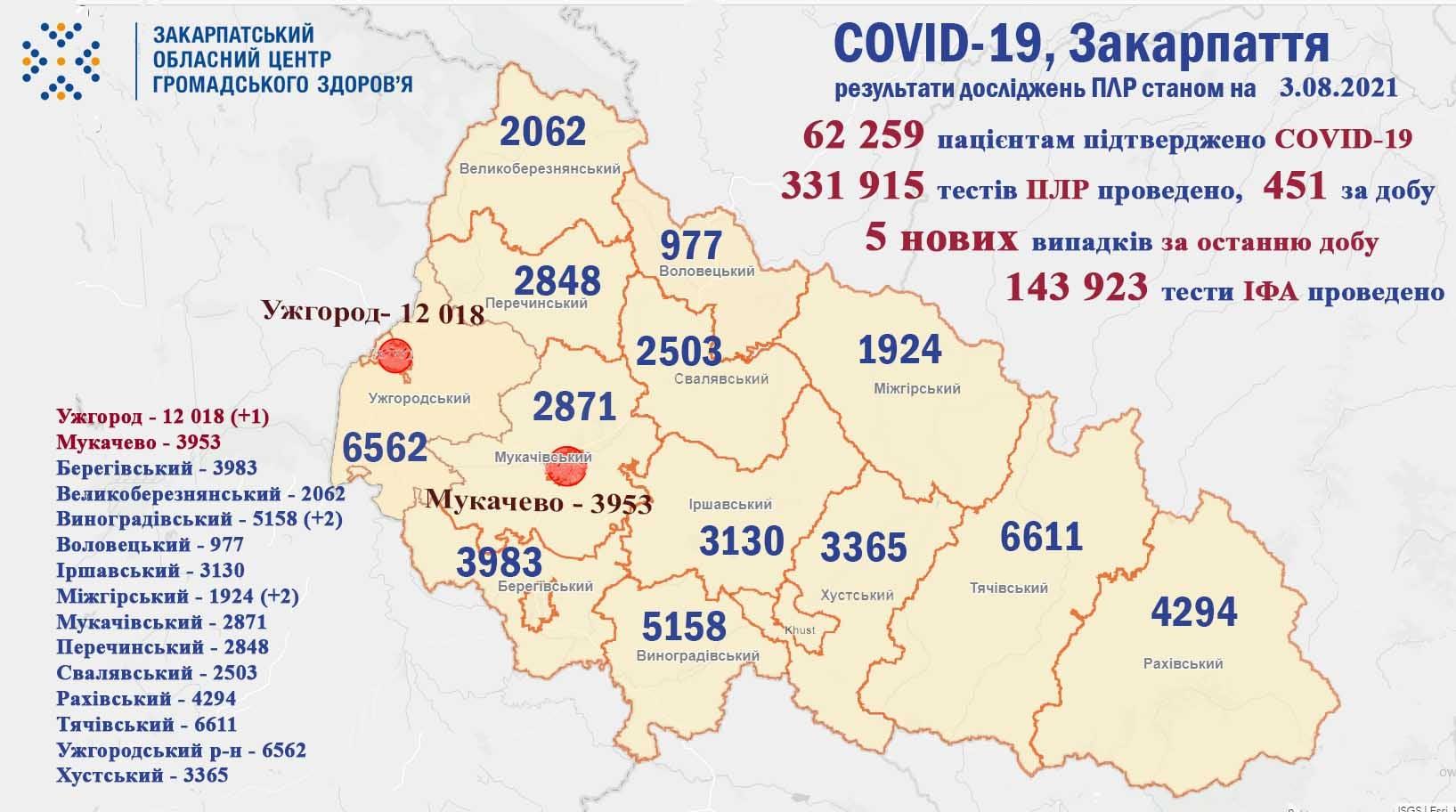Скільки жителів Закарпаття захворіли на коронавірус за минулу добу