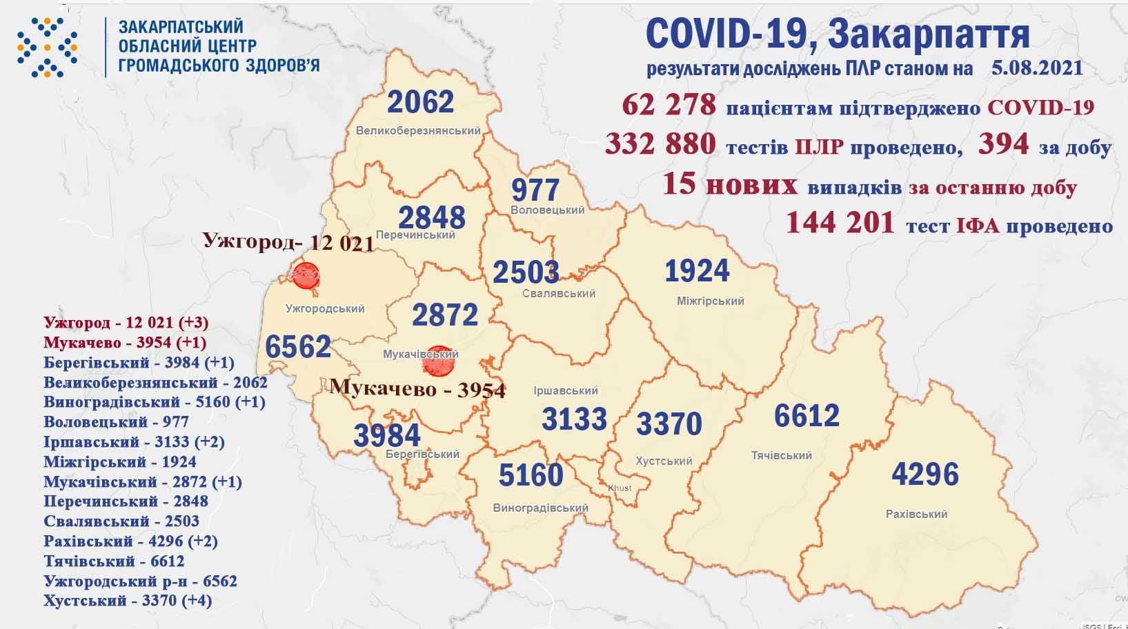 У Закарпатті різко зросла кількість нових хворих на коронавірус
