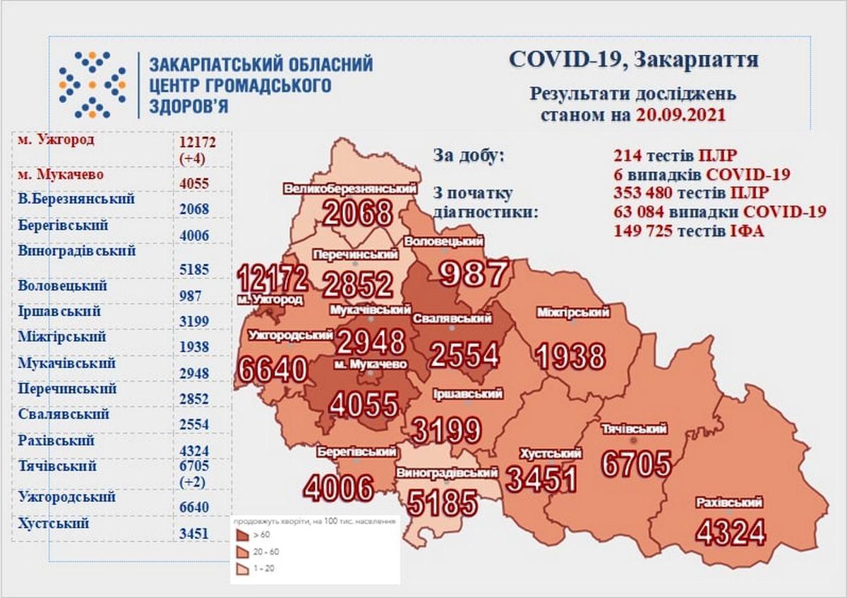 За добу в Закарпатті є кілька нових хворих на COVID-19 та померлий