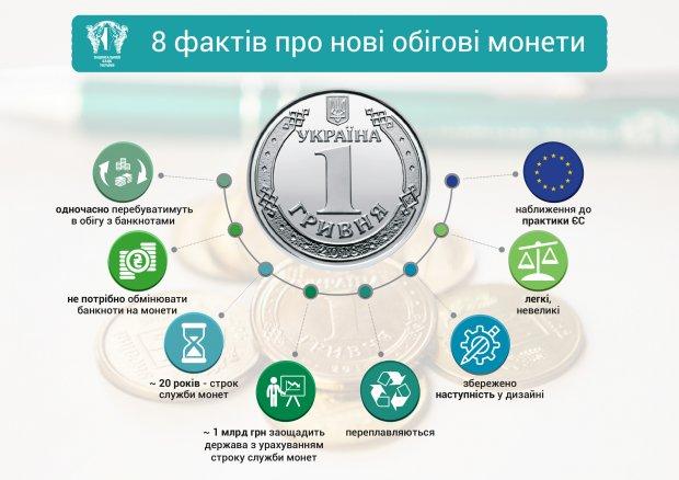 2, 5 та10 українських гривень стануть монетами
