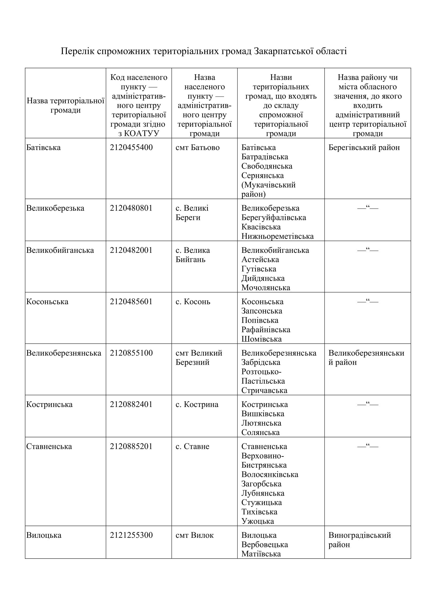 Перелік спроможних територіальних громад Закарпатської області