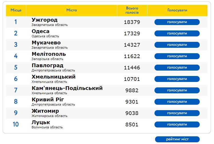 Рейтинг міст України